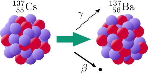 原子・原子核・放射線